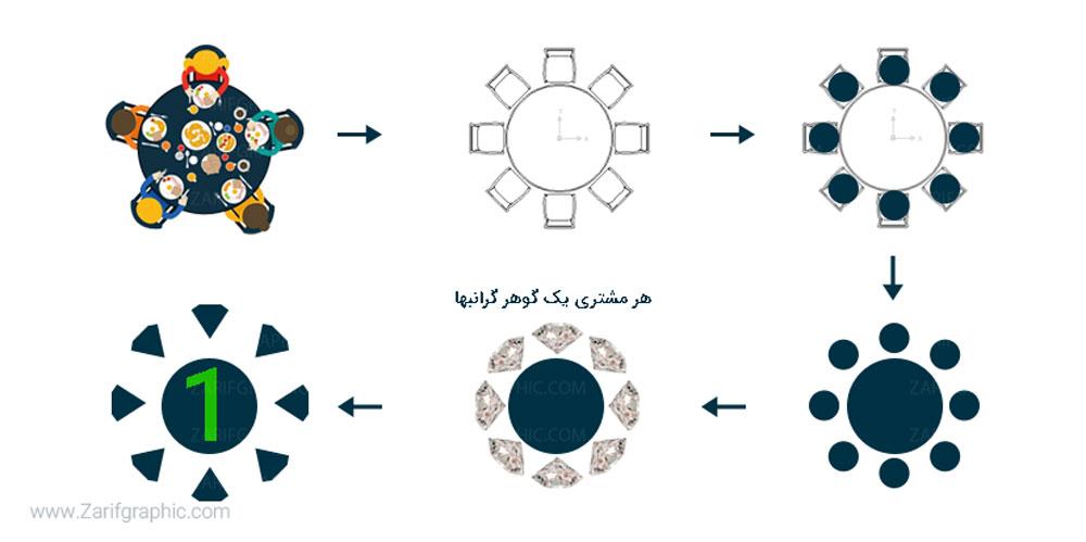 ریدیزاین لوگو در ظریف گرافیک
