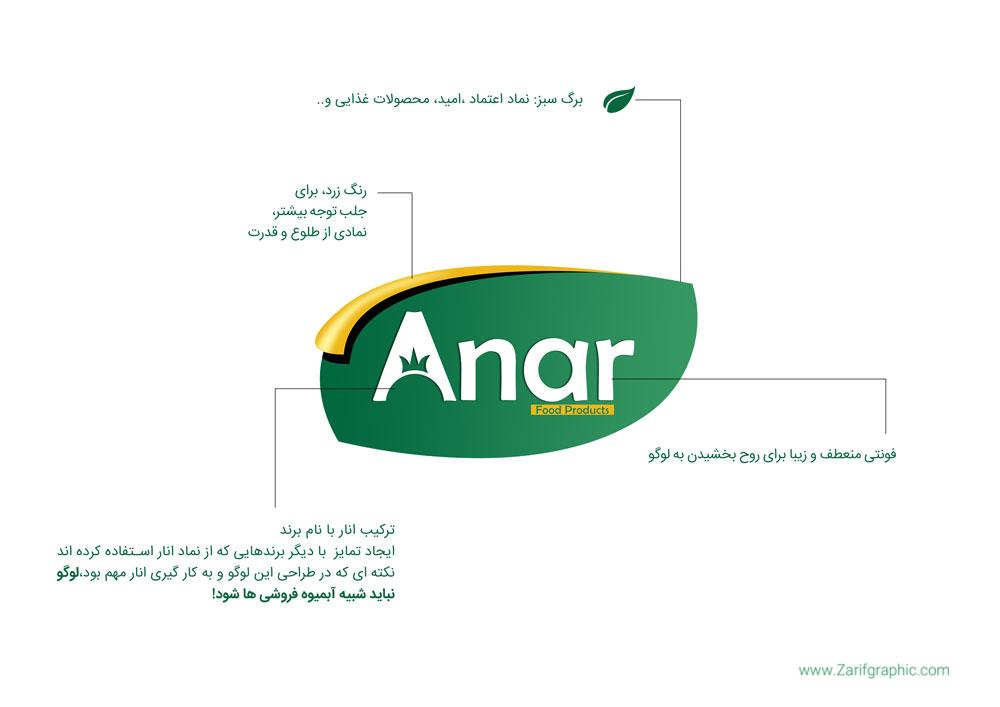 طراحی حرفه ای لوگو محصولات و مواد غذایی انار روسیه در مشهد