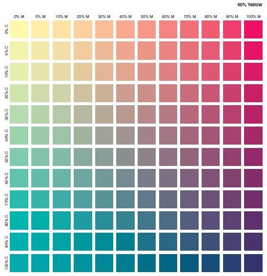 کد رنگ CMYK در چاپ 5