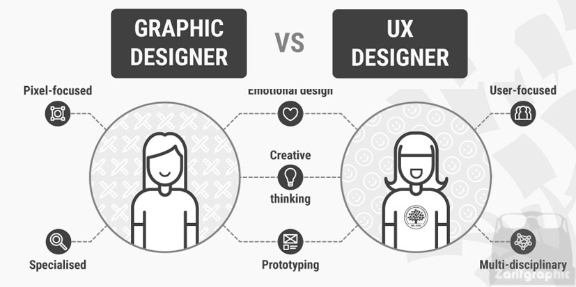 طراحی گرافیک vs طراحی تجربه کاربری