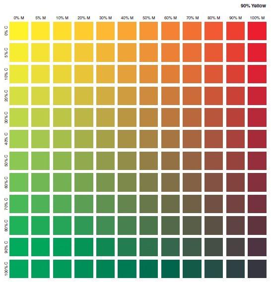 کد رنگ CMYK در چاپ 10