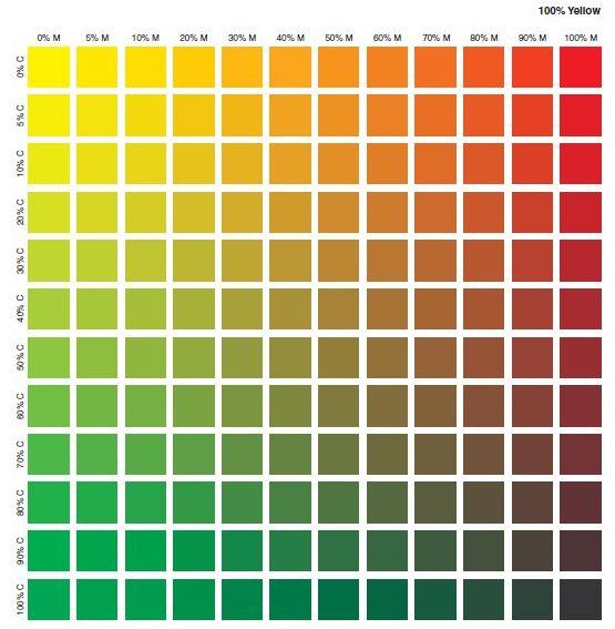 کد رنگ CMYK در چاپ 11